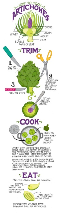 How to Prepare and Artichoke